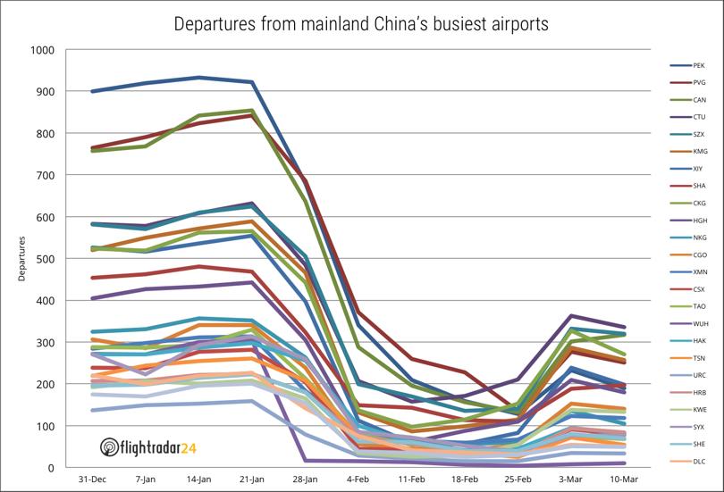 Plain Vs Fancies – Changing Priorities of Airline Industry